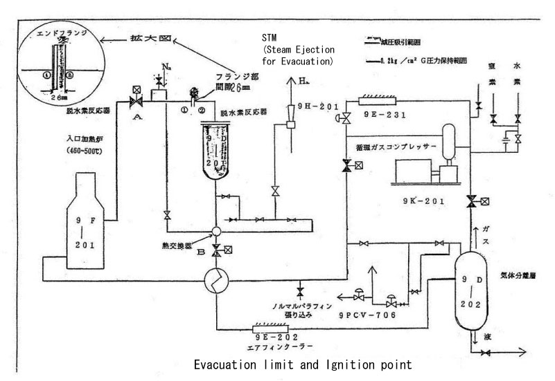 linear alkyl benzene manufacturing process
