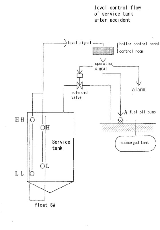 Case Details > Leakage of fuel oil from a tank and an outflow to a